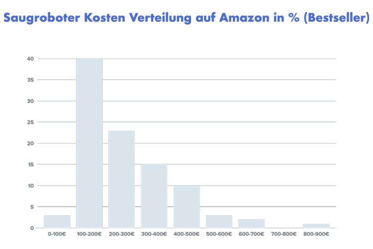 Was-kostet-ein-Saugroboter-auf-Amazon Balkendiagramm